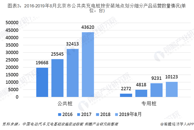 图表3:2016-2019年8月北京市公共类充电桩按安装地点划分细分产品运营数量情况(单位:台)
