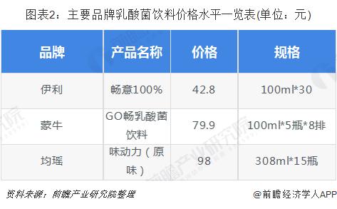 圖表2:主要品牌乳酸菌飲料價格水平一覽表(單位:元)