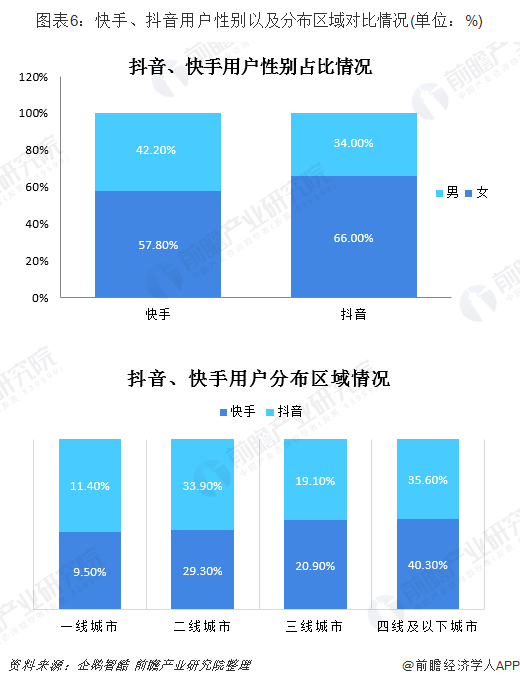 圖表6:快手、抖音用戶性別以及分布區域對比情況(單位:%)