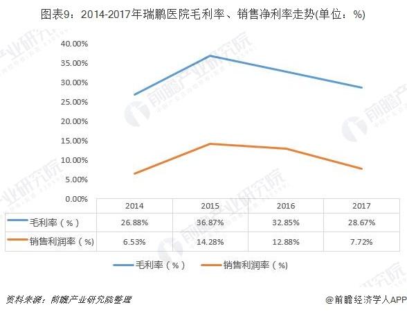 圖表9:2014-2017年瑞鵬醫院毛利率、銷售凈利率走勢(單位:%)