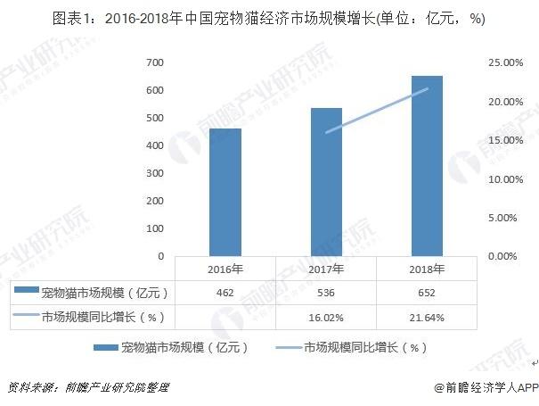 圖表1:2016-2018年中國寵物貓經濟市場規模增長(單位:億元,%)
