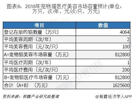 圖表6:2018年寵物貓醫療美容市場容量預計(單位:萬只,次/年,元/次/只,萬元)