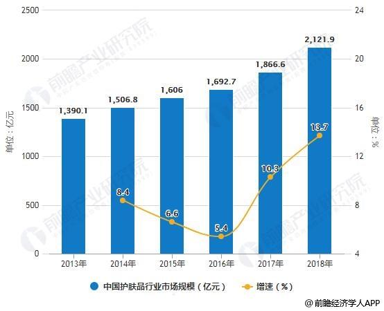2013-2018年中国护肤品行业市场规模统计及增长情况