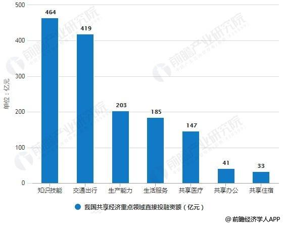 2018年中国共享经济重点领域直接投融资分布计情况