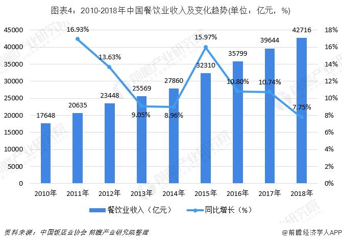 图表4:2010-2018年中国餐饮业收入及变化趋势(单位:亿元,%)