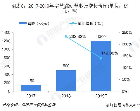 圖表8:2017-2019年字節跳動營收及增長情況(單位:億元,%)