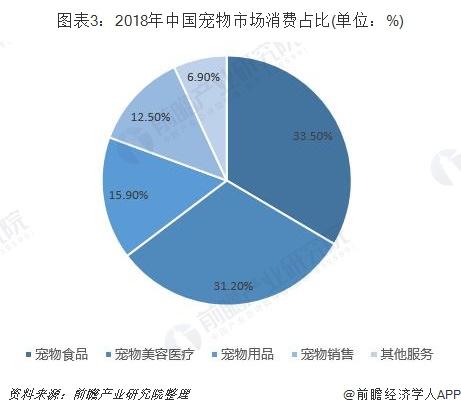 圖表3:2018年中國寵物市場消費占比(單位:%)