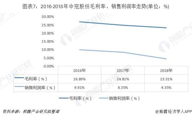 圖表7:2016-2018年中寵股份毛利率、銷售利潤率走勢(單位:%)
