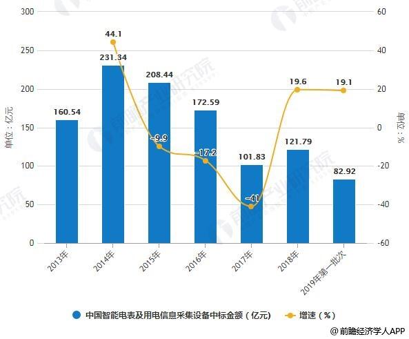 2013-2019年第一批次中国智能电表及用电信息采集设备中标金额统计及增长情况