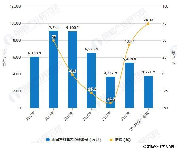 2013-2019年第一批次中国智能电表招标数量统计及增长情况