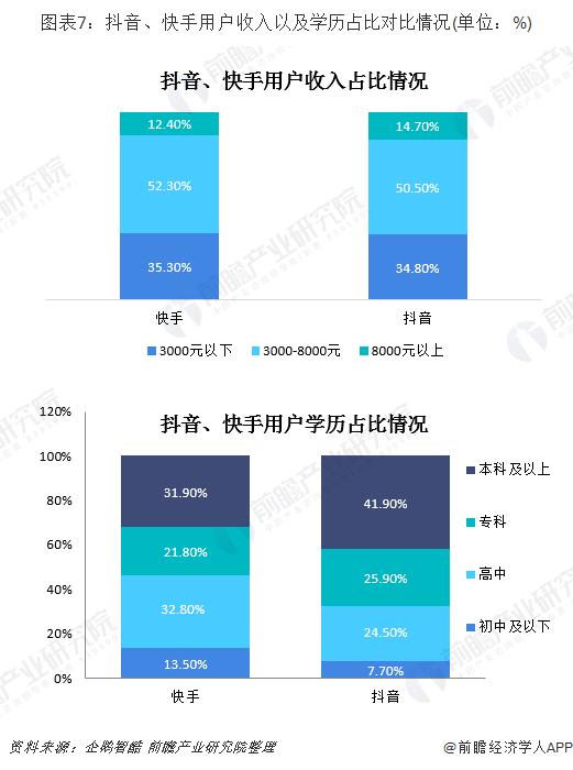 圖表7:抖音、快手用戶收入以及學歷占比對比情況(單位:%)