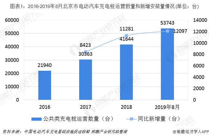 图表1:2016-2019年8月北京市电动汽车充电桩运营数量和新增安装量情况(单位:台)