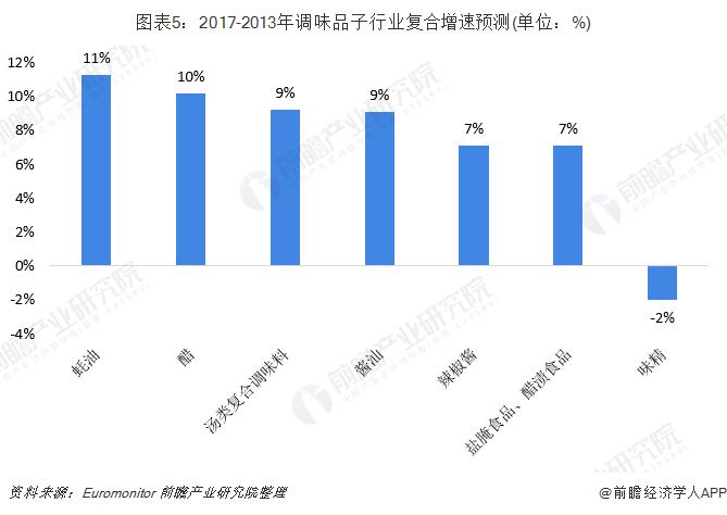 图表5:2017-2013年调味品子行业复合增速预测(单位:%)