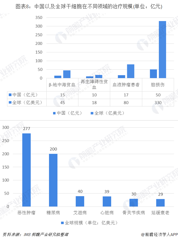图表8:中国以及全球干细胞在不同领域的治疗规模(单位:亿元)