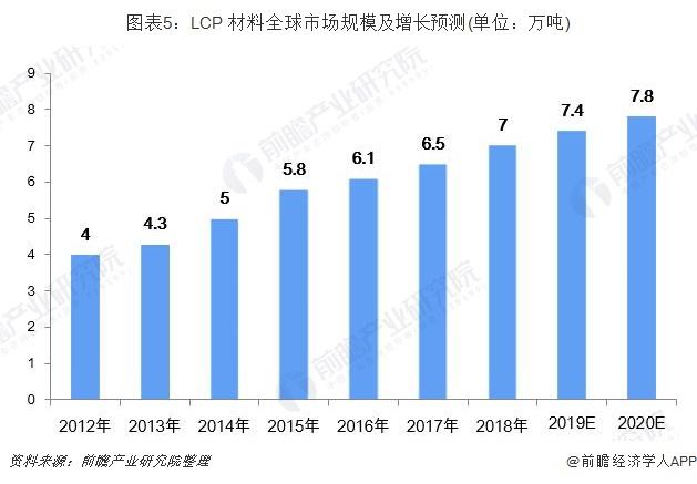 图表5:LCP 材料全球市场规模及增长预测(单位:万吨)