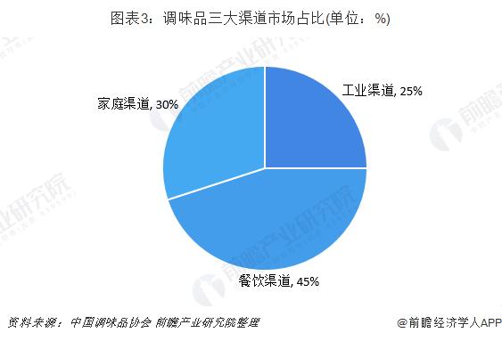 图表3:调味品三大渠道市场占比(单位:%)