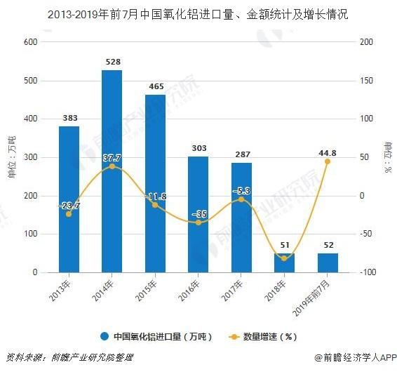2013-2019年前7月中国氧化铝进口量、金额统计及增长情况