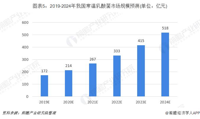 圖表5:2019-2024年我國常溫乳酸菌市場規模預測(單位:億元)