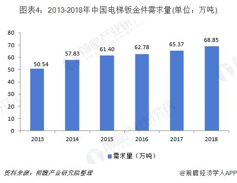 圖表4:2013-2018年中國電梯鈑金件需求量(單位:萬噸)