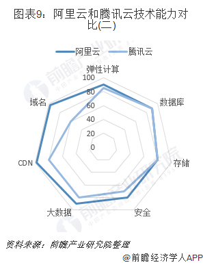 圖表9:阿里云和騰訊云技術能力對比(二)