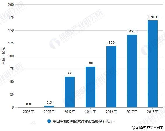 2002-2018年中国生物识别技术行业市场规模统计情况