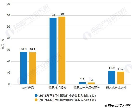 2018-2019年前8月中国软件业分类收入占比统计情况