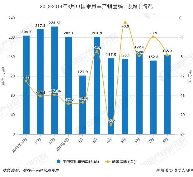 2018-2019年8月中国乘用车产销量及增长情况
