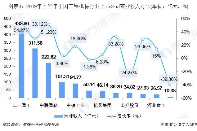 图表3:2019年上半年中国工程机械行业上市公司营业收入对比(单位:亿元,%)