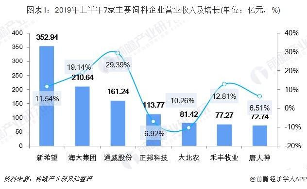 圖表1:2019年上半年7家主要飼料企業營業收入及增長(單位:億元,%)