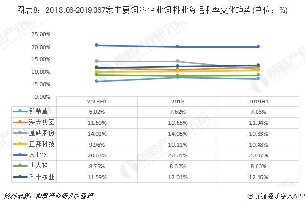 圖表8:2018.06-2019.067家主要飼料企業飼料業務毛利率變化趨勢(單位:%)