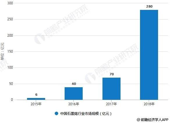 2015-2018年中国石墨烯行业市场规模情况及预测
