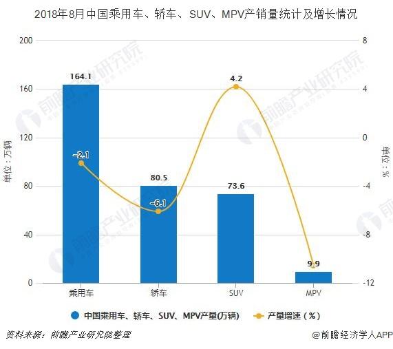 2018年8月中国乘用车、轿车、SUV、MPV产销量及增长情况