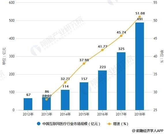 2012-2018年中国互联网医疗行业市场规模及增长情况