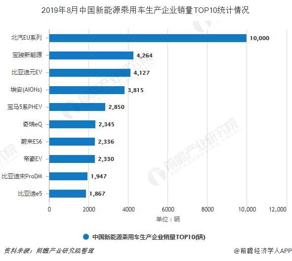 2019年8月中国新能源乘用车生产企业销量TOP10情况