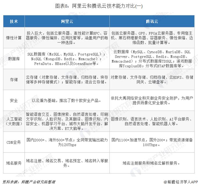 圖表8:阿里云和騰訊云技術能力對比(一)