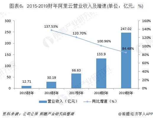 圖表6:2015-2019財年阿里云營業收入及增速(單位:億元,%)