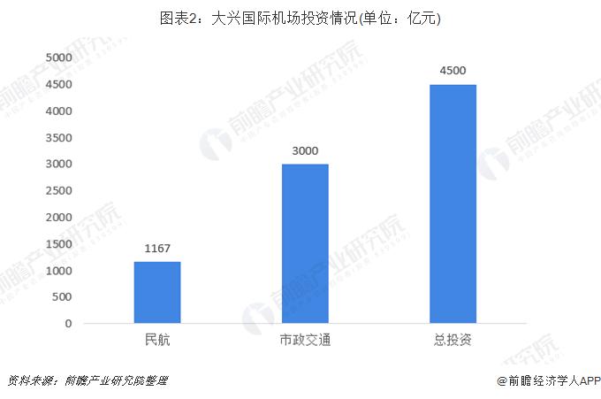 圖表2:大興國際機場投資情況(單位:億元)