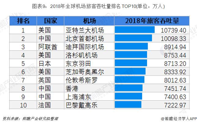 圖表9:2018年全球機場旅客吞吐量排名TOP10(單位:萬人)