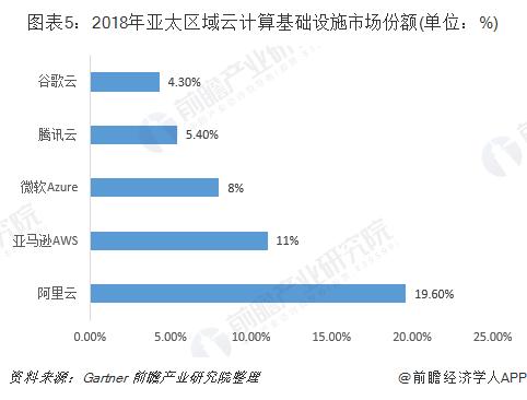 圖表5:2018年亞太區域云計算基礎設施市場份額(單位:%)