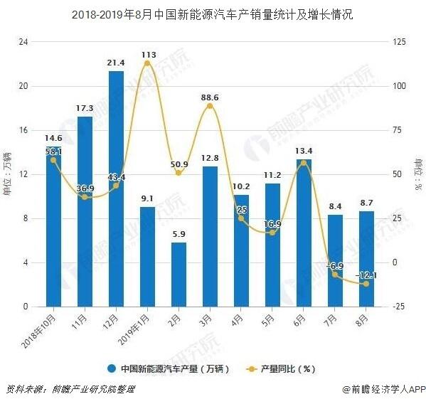 2018-2019年8月中国新能源汽车产销量及增长情况