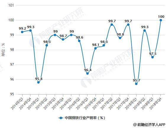 2014-2018年Q4中国钢铁行业产销率统计情况