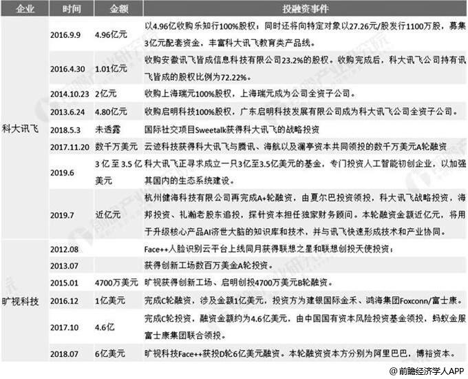中国生物识别技术行业领先企业融资情况