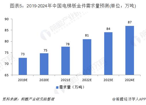圖表5:2019-2024年中國電梯鈑金件需求量預測(單位:萬噸)