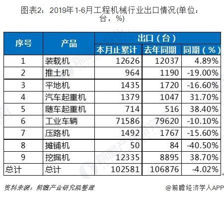 图表2:2019年1-6月工程机械行业出口情况(单位:台,%)