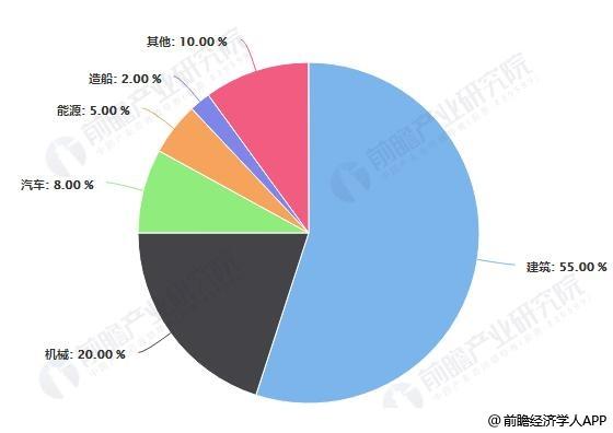 中国钢材行业消费领域分布占比统计情况