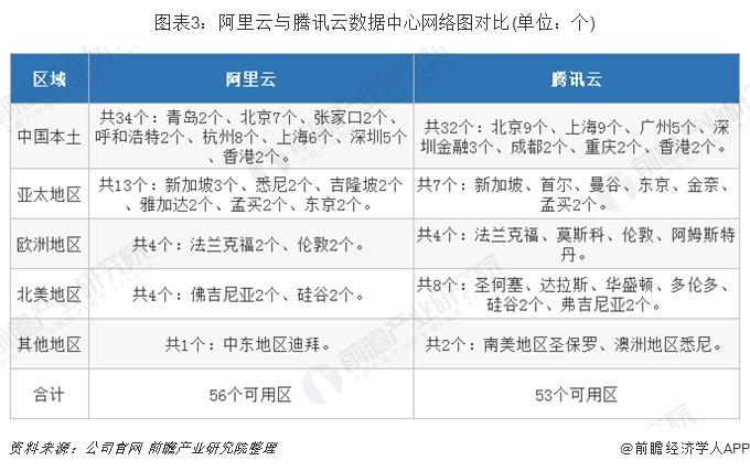 圖表3:阿里云與騰訊云數據中心網絡圖對比(單位:個)