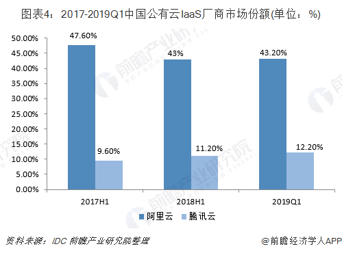 圖表4:2017-2019Q1中國公有云IaaS廠商市場份額(單位:%)