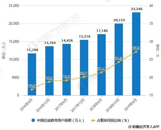 2016-2019年6月中国在线教育用户规模及占整体网民比例统计统计情况