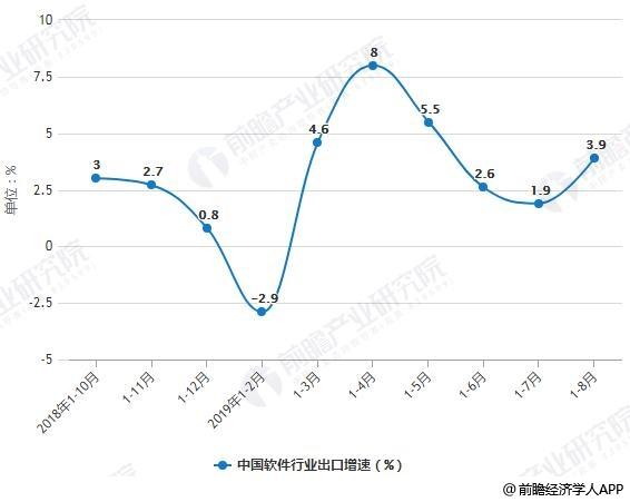 2018-2019年前8月中国软件行业出口增速统计情况