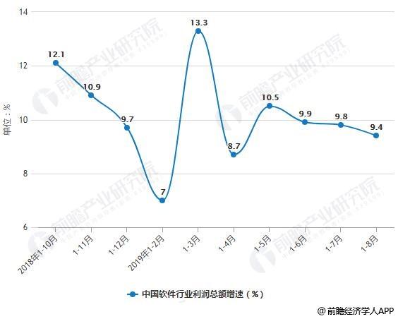 2018-2019年前8月中国软件行业利润总额增速统计情况